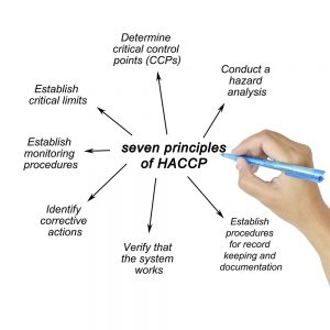 Haccp Food Safety Management System